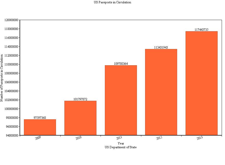 Total US Passports in Circulation