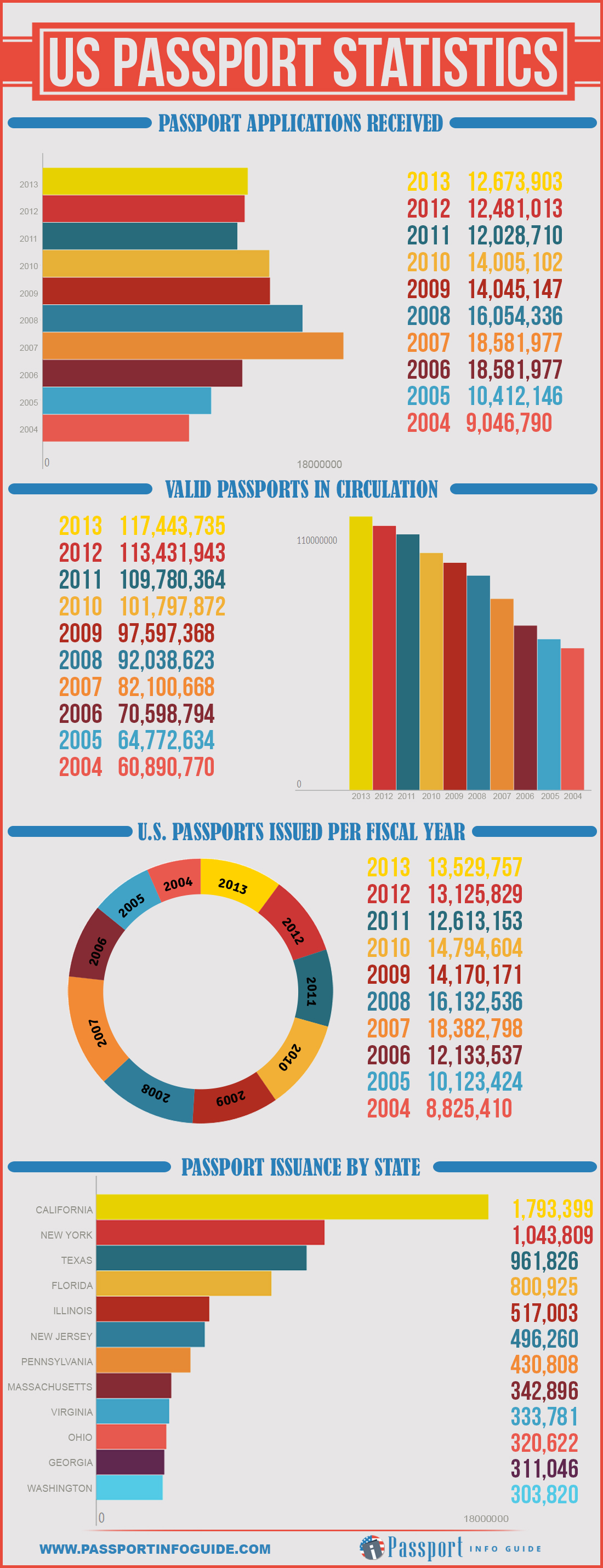 Infographic about Passport Statistics with 2013 Data
